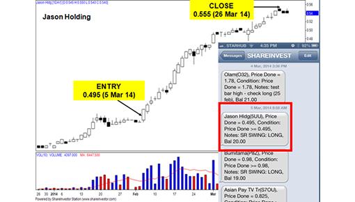 Shareinvestor Station Charting Software
