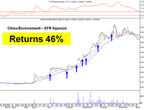 ATR Squeeze example - China Environment