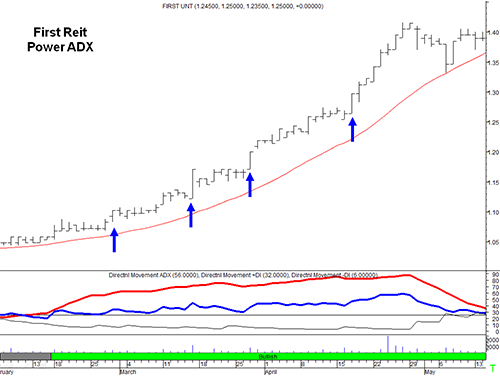 Power ADX Example - First Reit