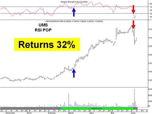 Metastock Addon RSI Pop example - UMS