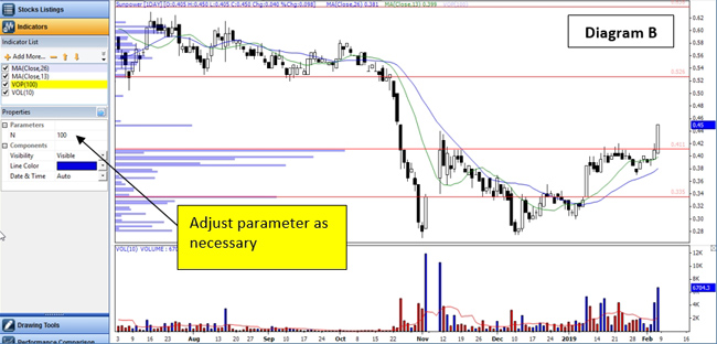 A simpler way to identify Support & Resistance - Asiacharts