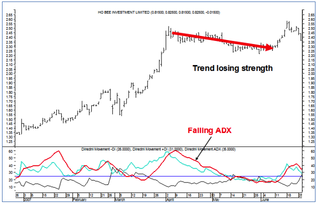 Falling ADX Indicates Strong Trend
