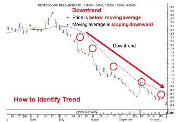 Identifying Downtrend