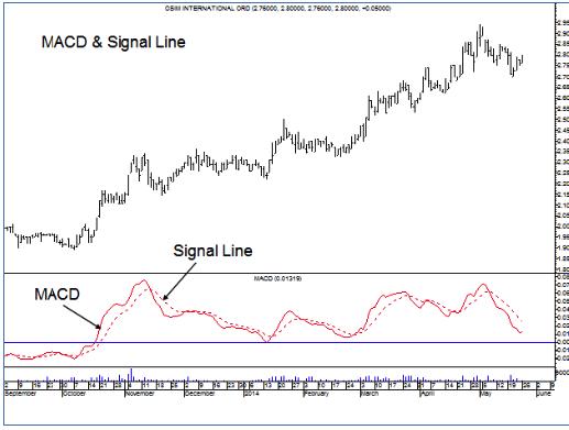 MACD & Signal Line