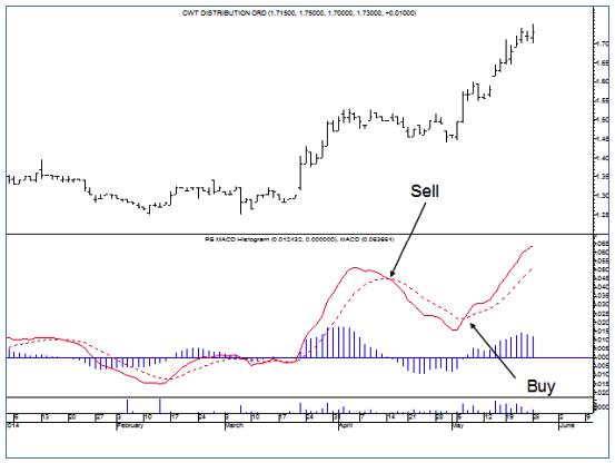 MACD Buy & Sells Signals