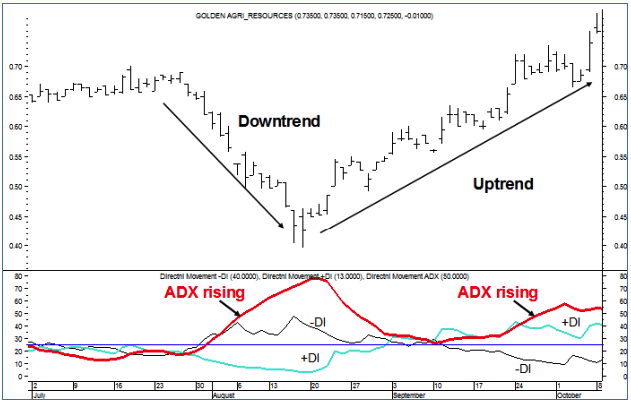 Rising ADX Indicates Strong Trend