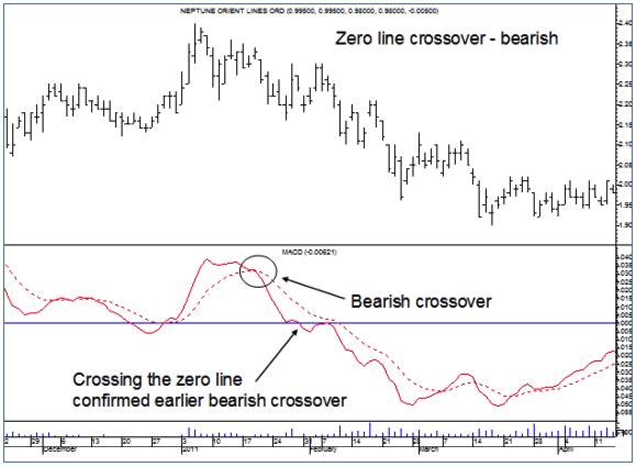 Zero Line Crossover - Bearish