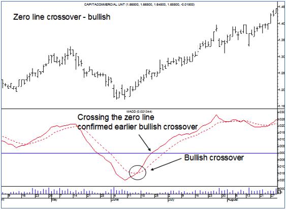 Zero Line Crossover - Bullish