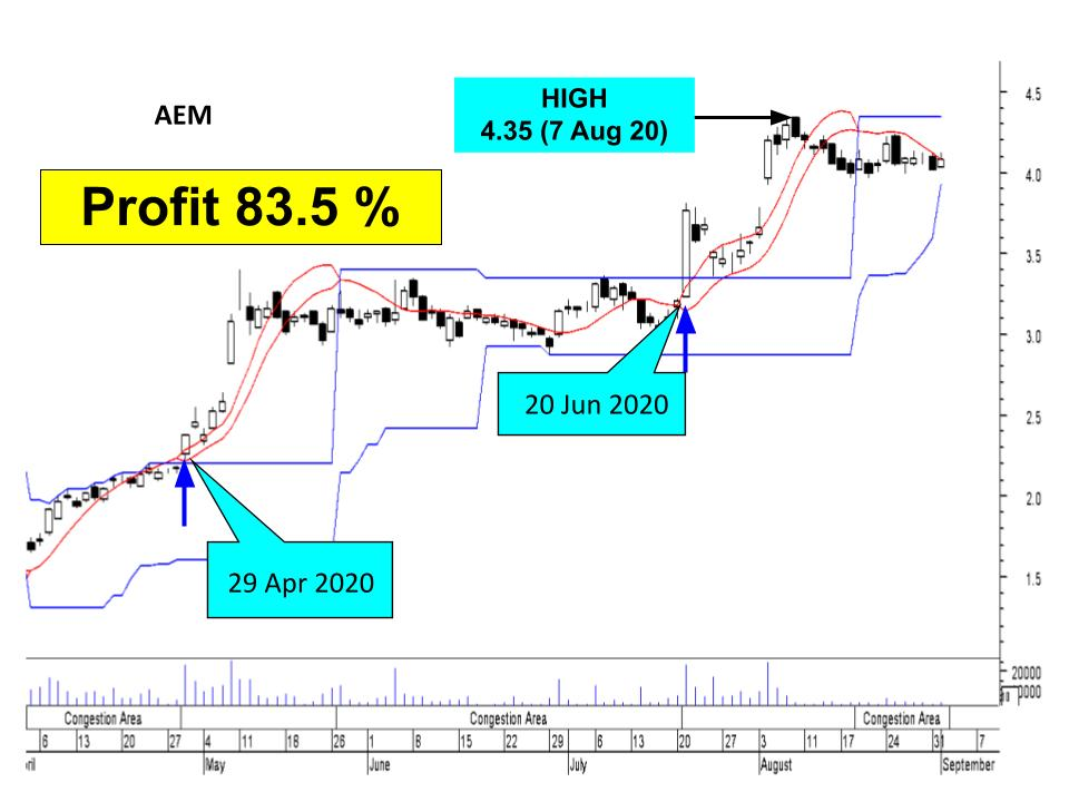 aem chart insider trading