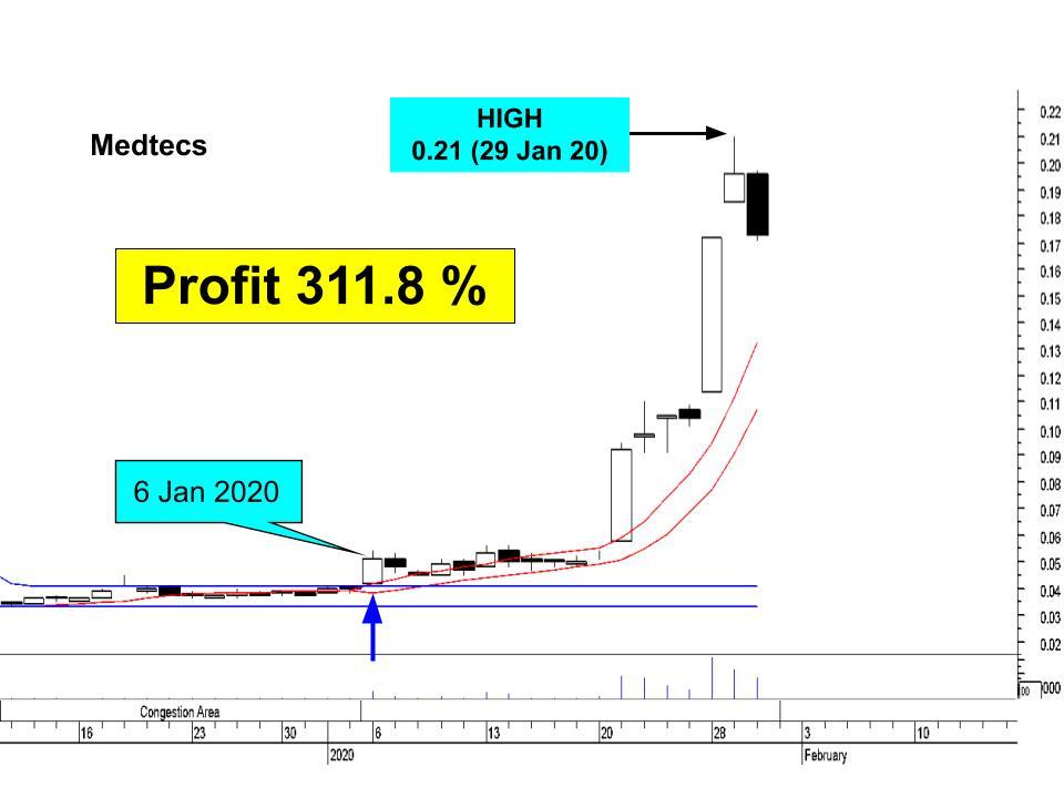 medtecs chart insider trading