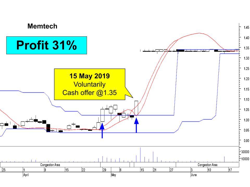 memtech chart insider trading