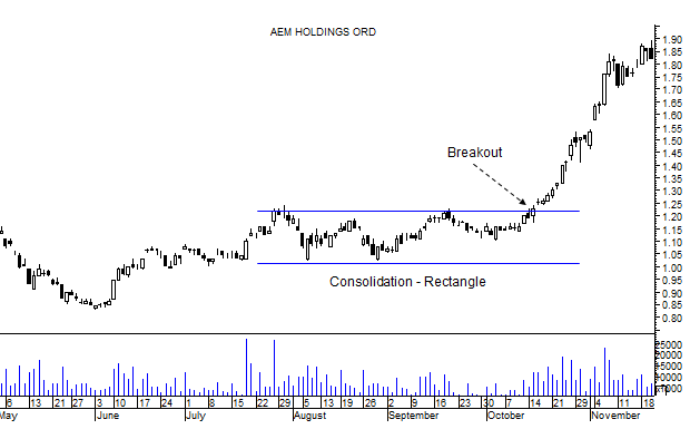 swing trading strategy consolidation breakout rectangle