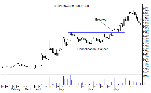 swing trading strategy consolidation breakout saucer