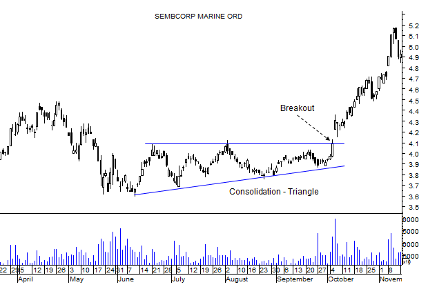 swing trading strategy consolidation breakout triangle