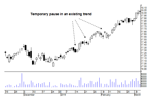 swing trading strategy temporary pause in an existing trend