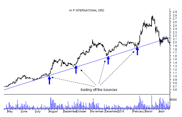 swing trading strategy trading off bounces of uptrending stock