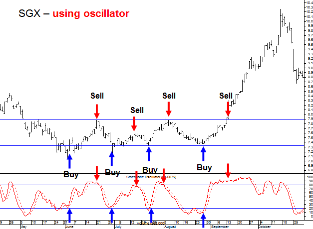 swing trading strategy trading support and resistance using stochastic oscillator