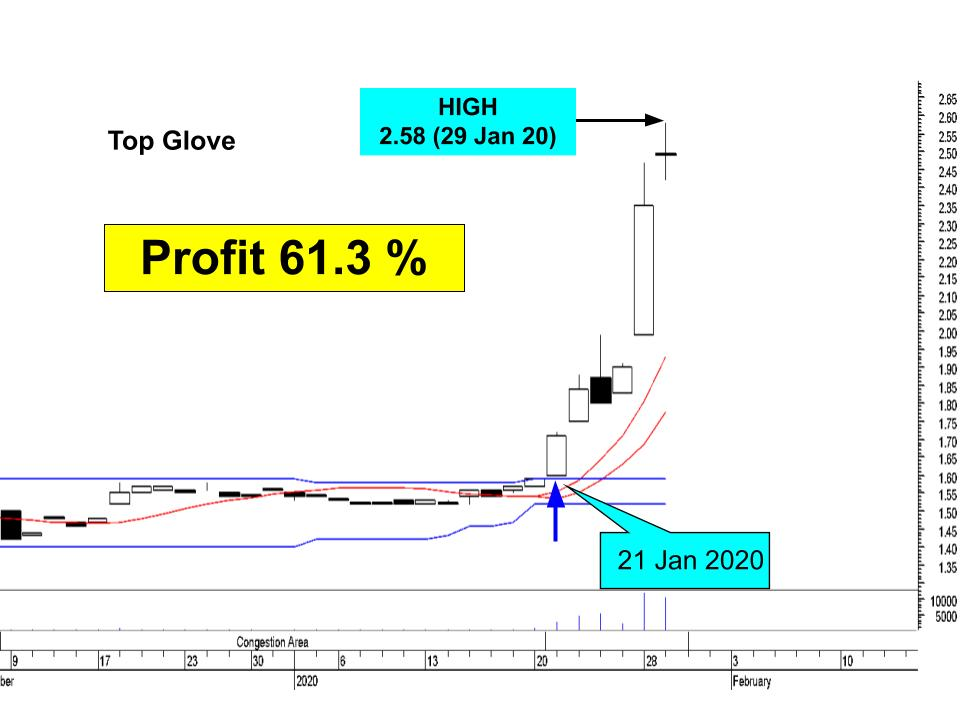 top glove chart insider trading